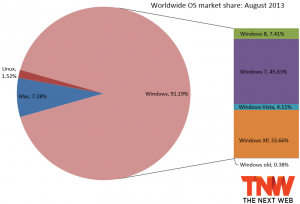 parts de marché XP fin 2013