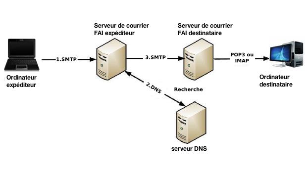 echange-courriel-internet