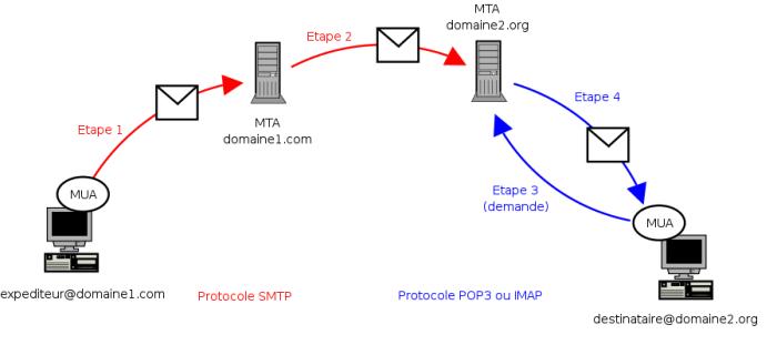 etapes_envoi_email
