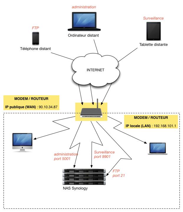 administrer box internet en entreprise