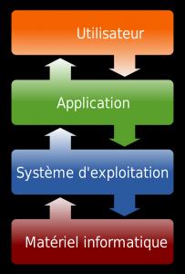systeme-exploitation-fr