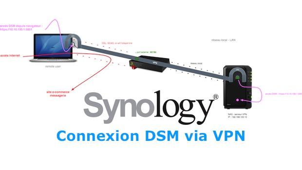 SYNOLOGY : de l'utilisation du VPN pour accéder aux services